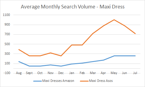 Average Monthly Searches Maxi Dress Chart