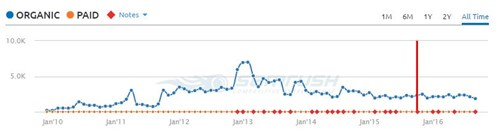 what happens to my seo if I stop blogging