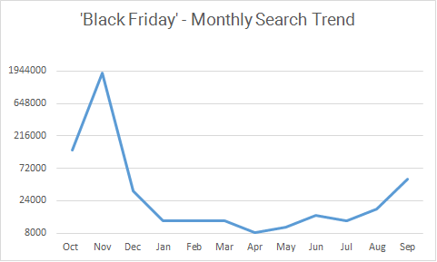 black friday month search trend