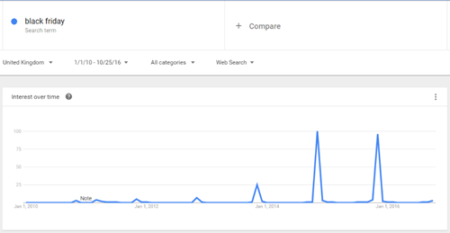 black friday google search trend